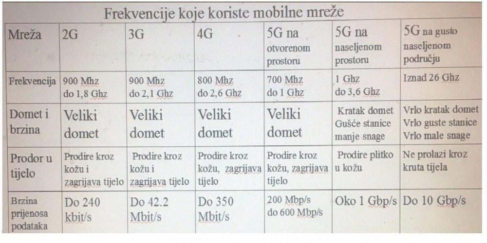 Koliko je opasna 5G mreža ?