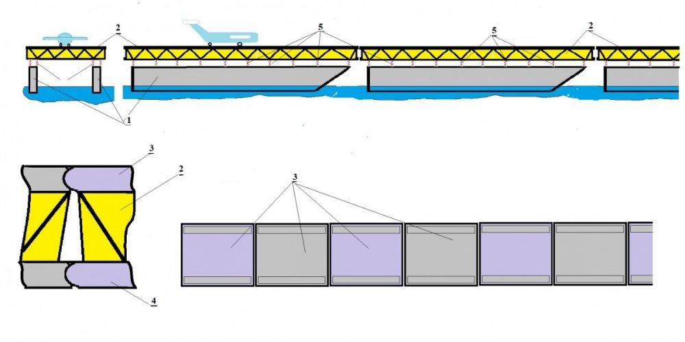 Modularni ploveći aerodrom kao sklopivi nosač aviona