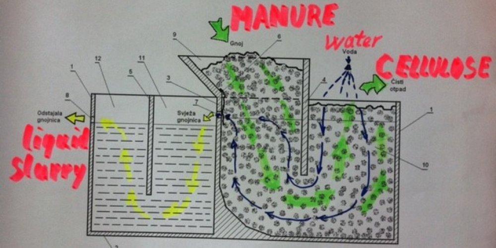 Proizvodnja celuloze od stajskog gnojiva
