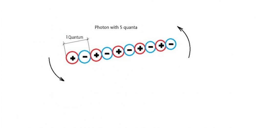 Form of light particles - photons