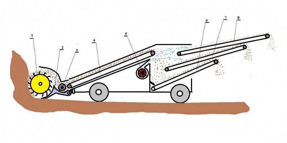 Rovokopač za kopanje i zračnu separaciju mineralnih sirovina