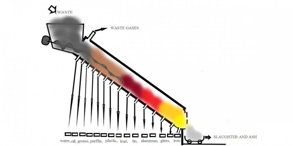 Slanting furnace  for thermal waste separation