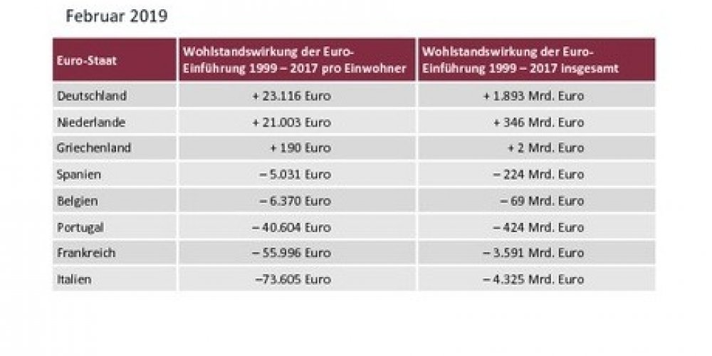 Hoće li nam uvođenje eura pomoći, ili se radi o još jednoj podvali?