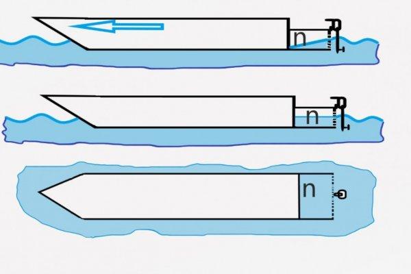 Kako smanjiti otpor vode kod plovidbe čamca