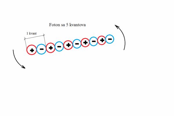 Oblik svjetlosnih čestica - fotona