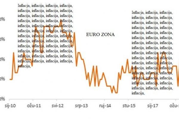 """Zašto """"nekonvencionalna monetarna politika"""" ne dovodi do inflacije?"""