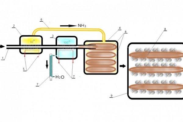 Proizvodnja hrane i vode u svemirskim stanicama
